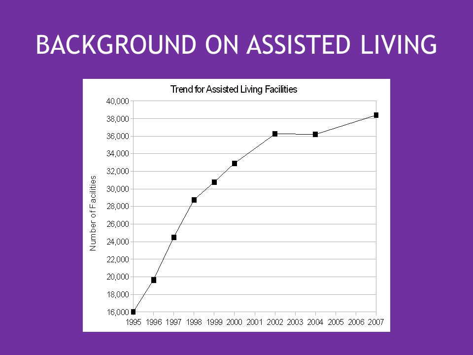 BACKGROUND ON ASSISTED LIVING