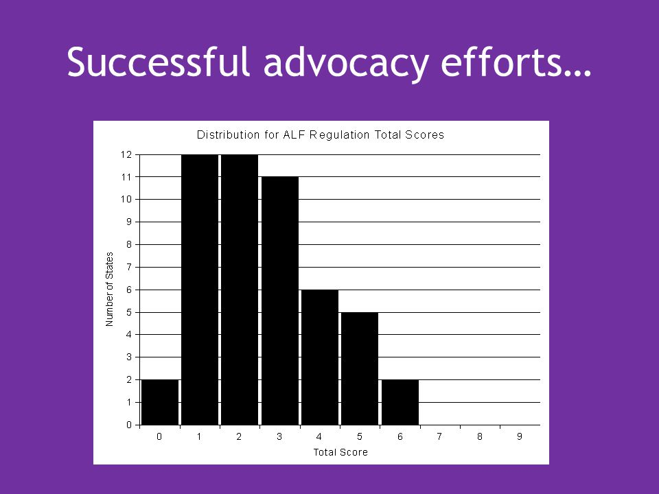 Successful advocacy efforts…