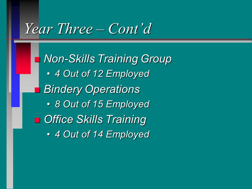 Year Three – Cont'd n Non-Skills Training Group 4 Out of 12 Employed4 Out of 12 Employed n Bindery Operations 8 Out of 15 Employed8 Out of 15 Employed n Office Skills Training 4 Out of 14 Employed4 Out of 14 Employed