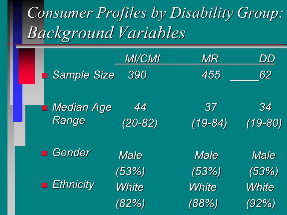 Consumer Profiles by Disability Group: Background Variables n Sample Size n Median Age Range n Gender n Ethnicity MI/CMIMRDD MI/CMIMRDD 39045562 39045562 44 3734 44 3734 (20-82) (19-84) (19-80) (20-82) (19-84) (19-80) Male Male Male Male Male Male (53%) (53%) (53%) White White White (82%) (88%) (92%)