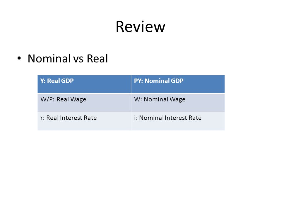 Review Nominal vs Real Y: Real GDPPY: Nominal GDP W/P: Real WageW: Nominal Wage r: Real Interest Ratei: Nominal Interest Rate