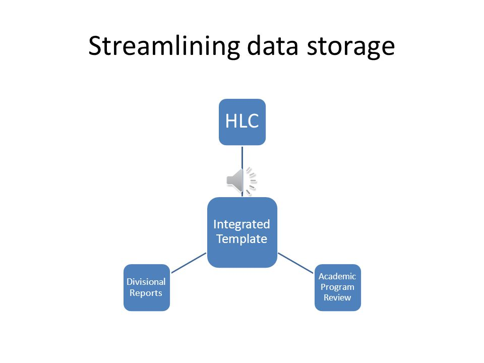 Streamlining data storage Integrated Template HLC Academic Program Review Divisiona l Reports
