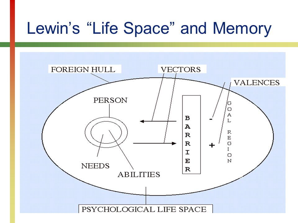 Copyright © Prentice Hall 20077-3 Lewin's Life Space and Memory