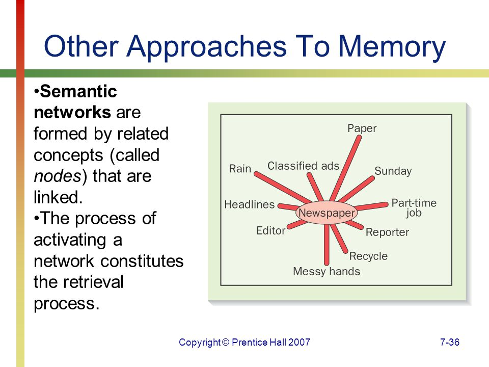 Copyright © Prentice Hall 20077-36 Other Approaches To Memory Semantic networks are formed by related concepts (called nodes) that are linked.
