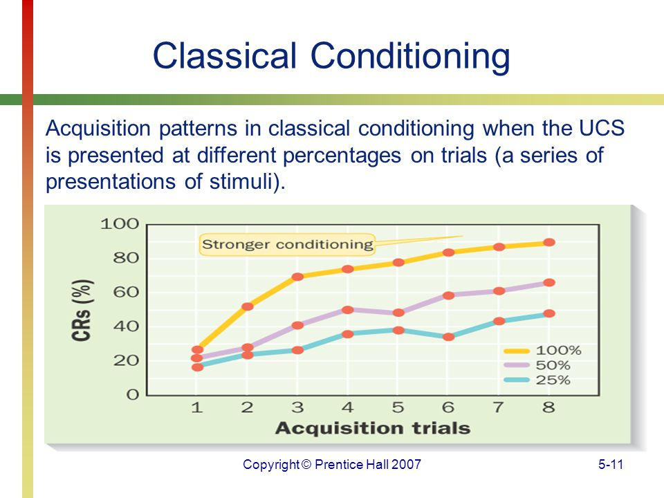 Copyright © Prentice Hall 20075-11 Classical Conditioning Acquisition patterns in classical conditioning when the UCS is presented at different percen