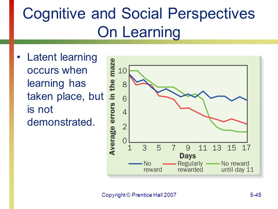 Copyright © Prentice Hall 20075-45 Cognitive and Social Perspectives On Learning Latent learning occurs when learning has taken place, but is not demo
