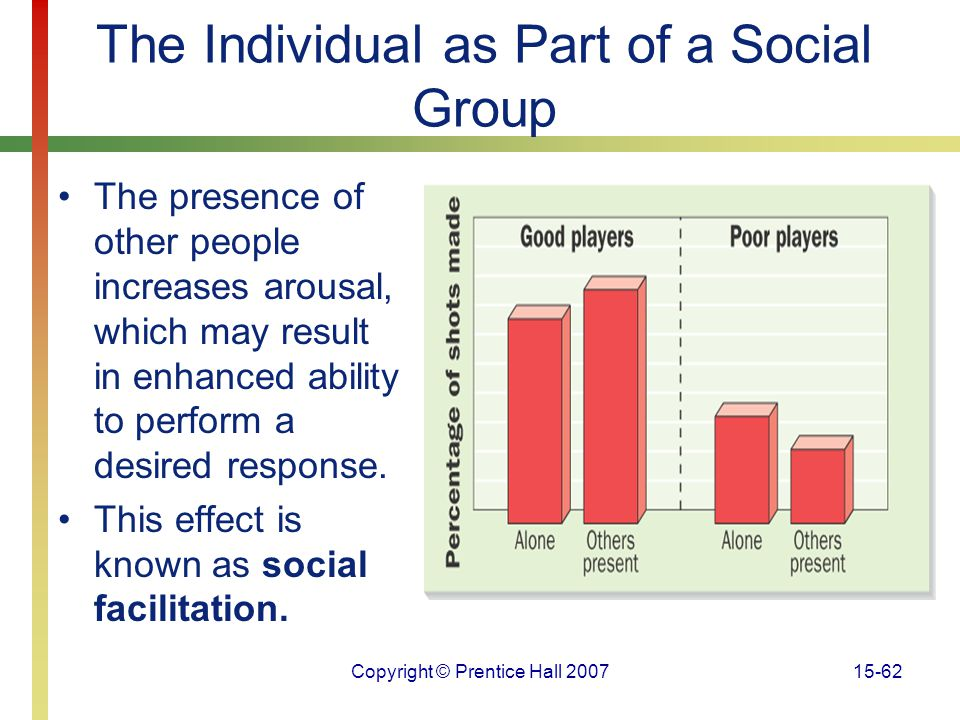Copyright © Prentice Hall 200715-62 The Individual as Part of a Social Group The presence of other people increases arousal, which may result in enhan