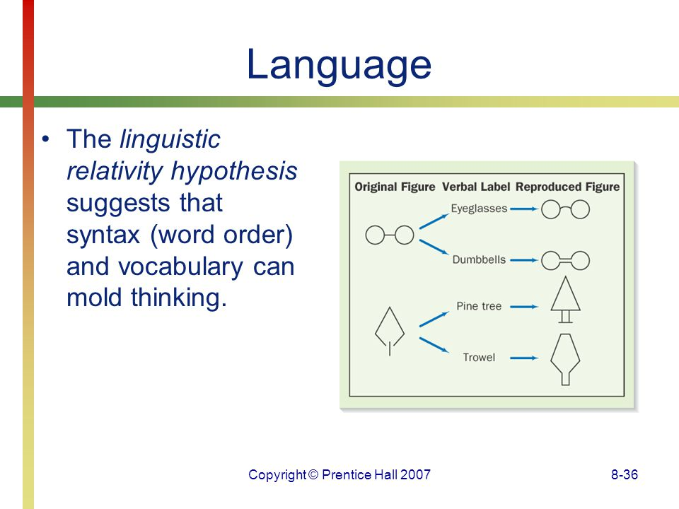 Copyright © Prentice Hall 20078-36 Language The linguistic relativity hypothesis suggests that syntax (word order) and vocabulary can mold thinking.