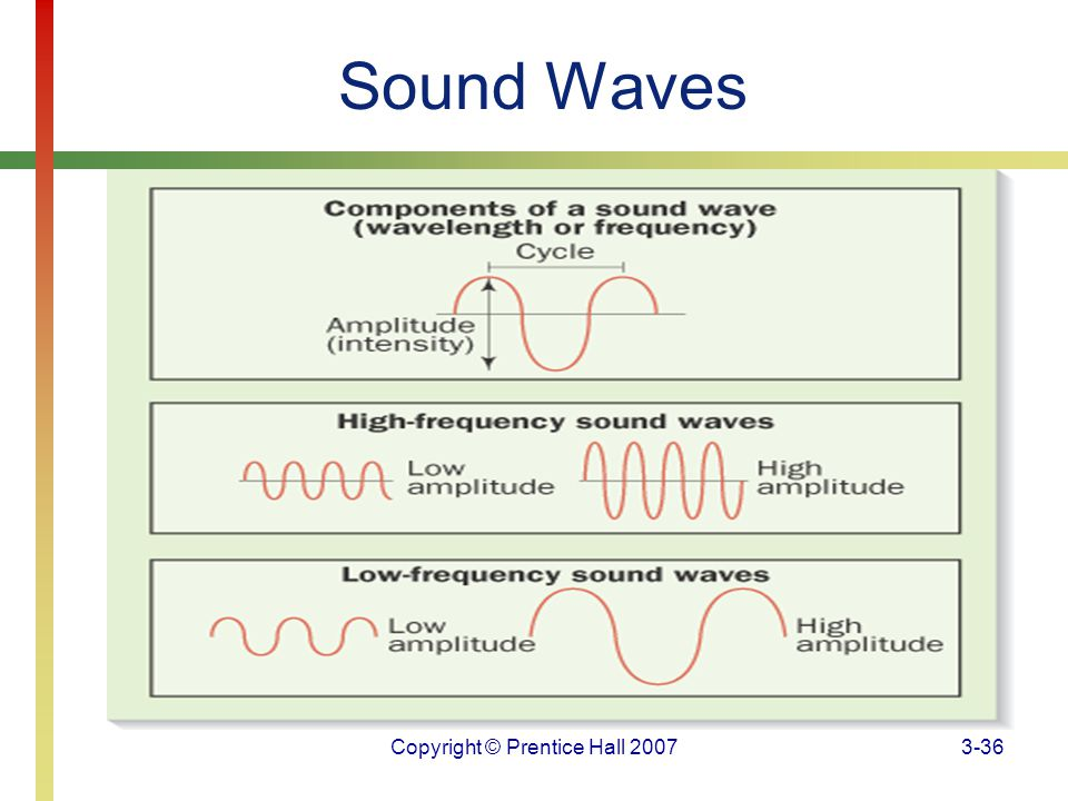 Copyright © Prentice Hall 20073-36 Sound Waves