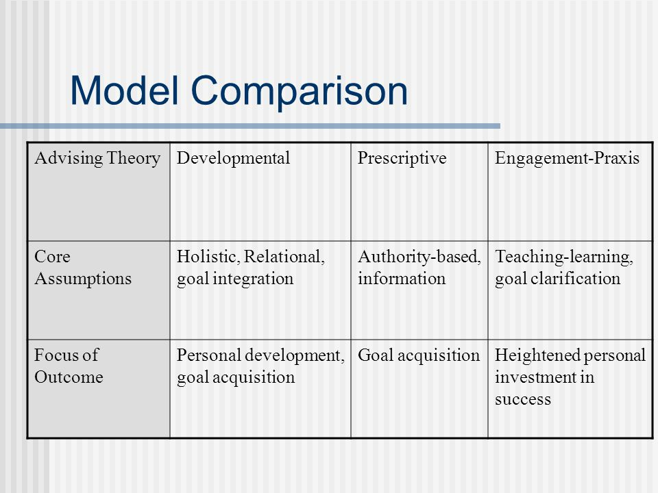 Model Comparison Advising TheoryDevelopmentalPrescriptiveEngagement-Praxis Core Assumptions Holistic, Relational, goal integration Authority-based, in