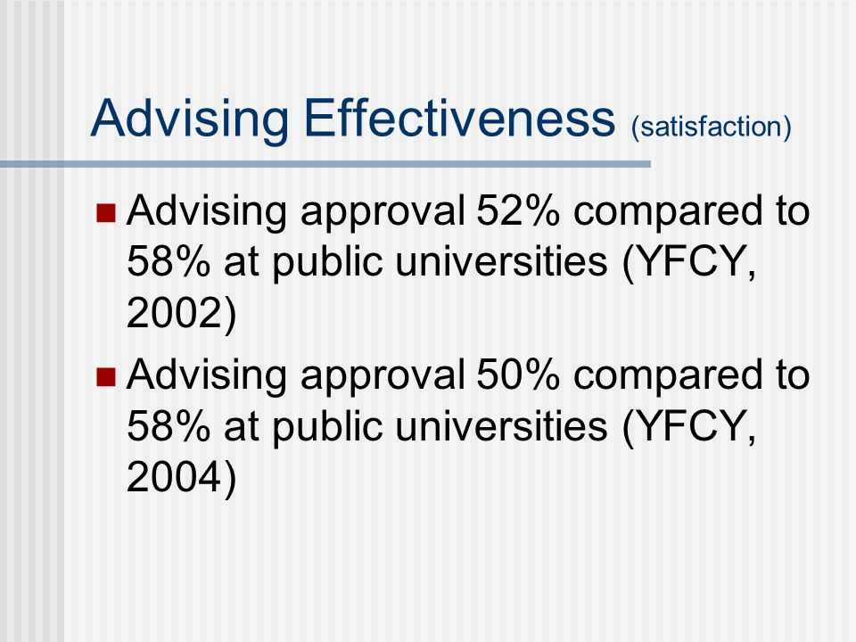 Advising Effectiveness (satisfaction) Advising approval 52% compared to 58% at public universities (YFCY, 2002) Advising approval 50% compared to 58% at public universities (YFCY, 2004)