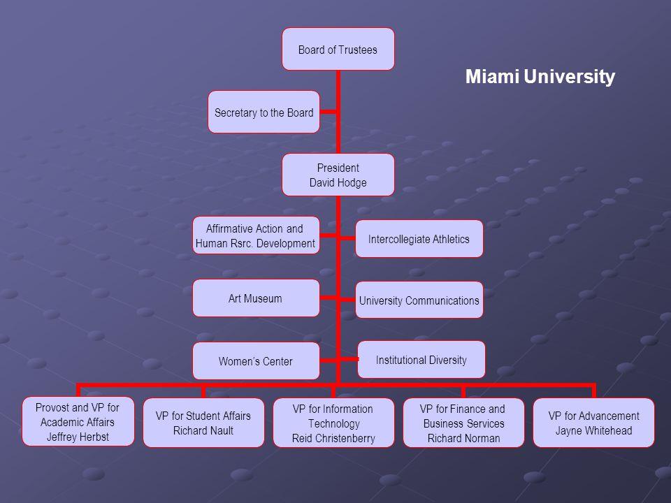 Miami University Institutional Diversity