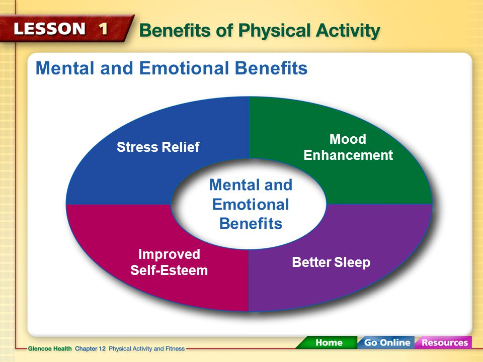 Mental and Emotional Benefits Stress Relief Mood Enhancement Improved Self-Esteem Better Sleep
