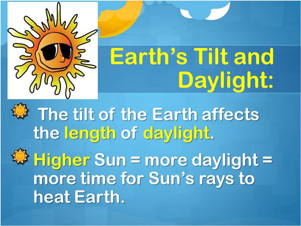 Earth's Tilt and Daylight: The tilt of the Earth affects the length of daylight. The tilt of the Earth affects the length of daylight. Higher Sun = mo