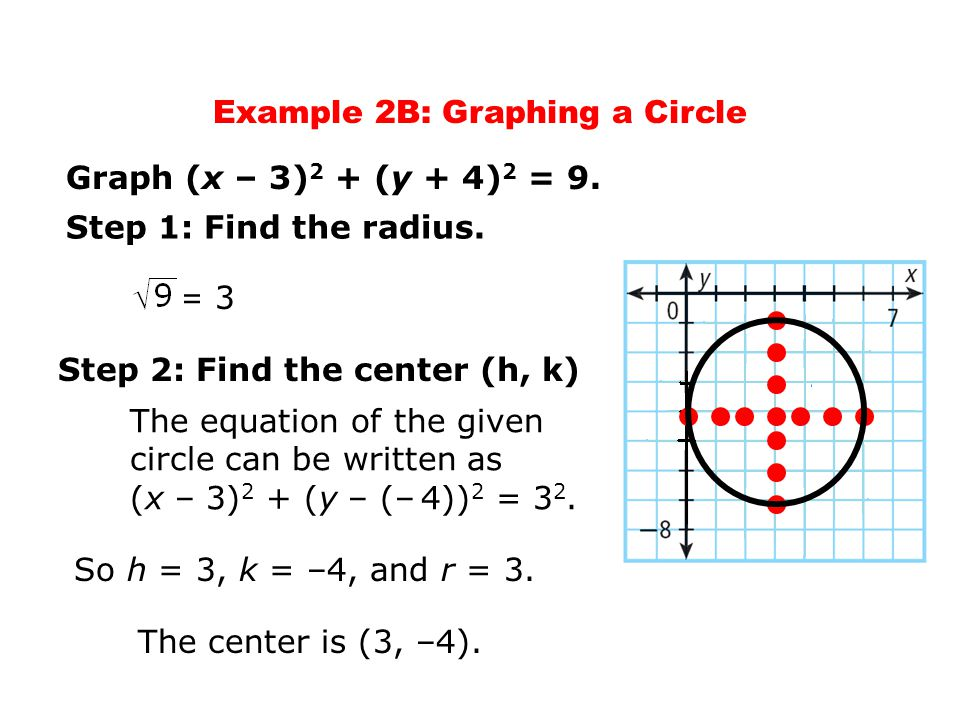 Example 2B: Graphing a Circle Graph (x – 3) 2 + (y + 4) 2 = 9. The equation of the given circle can be written as (x – 3) 2 + (y – (– 4)) 2 = 3 2. So