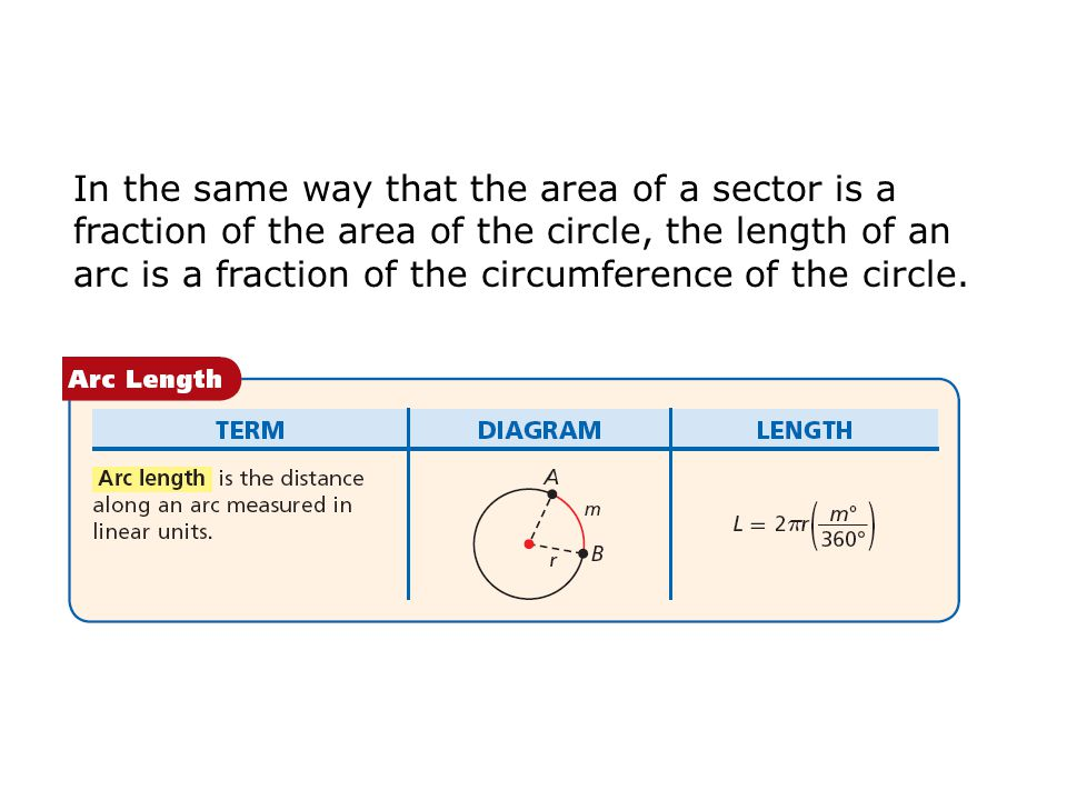 In the same way that the area of a sector is a fraction of the area of the circle, the length of an arc is a fraction of the circumference of the circ