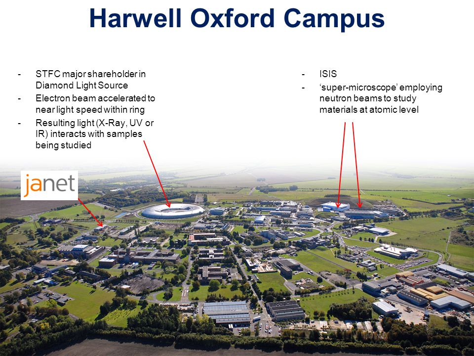 Harwell Oxford Campus -STFC's Rutherford Appleton Lab is part of Harwell Oxford Science and Innovation Campus with UKAEA, and commercial campus management company -Co-locate hi-tech start-ups and multi-national organisations alongside established scientific and technical expertise -Similar arrangement at Daresbury in Cheshire -Both within George Osbourne Enterprise Zones: -Reduced business rates -Government support for roll out of super fast broadband