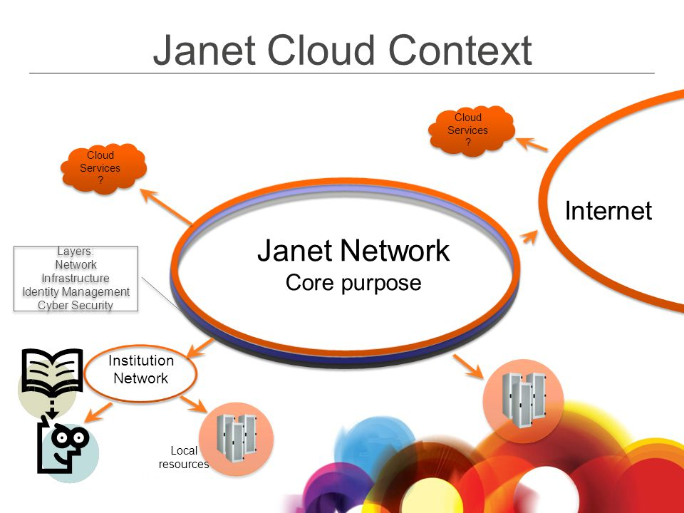 Janet Cloud Context Institution Network Local resources Janet Network Core purpose Internet Cloud Services .
