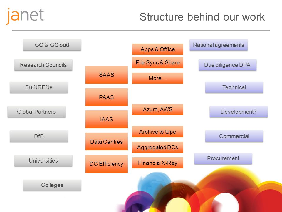 Structure behind our work IAAS Data Centres SAAS PAAS DC Efficiency Apps & Office File Sync & Share Azure, AWS Archive to tape Aggregated DCs Financial X-Ray Research Councils CO & GCloud Eu NRENs Global Partners DfE National agreements Due diligence DPA Technical Commercial Universities More… Colleges Development.