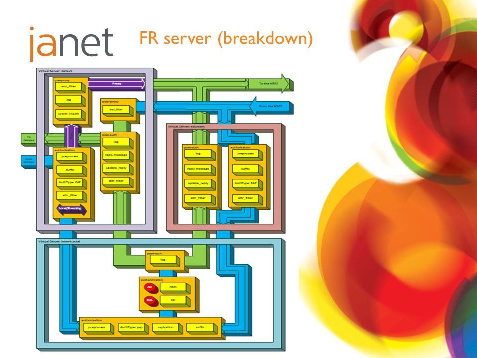 FR server (breakdown)
