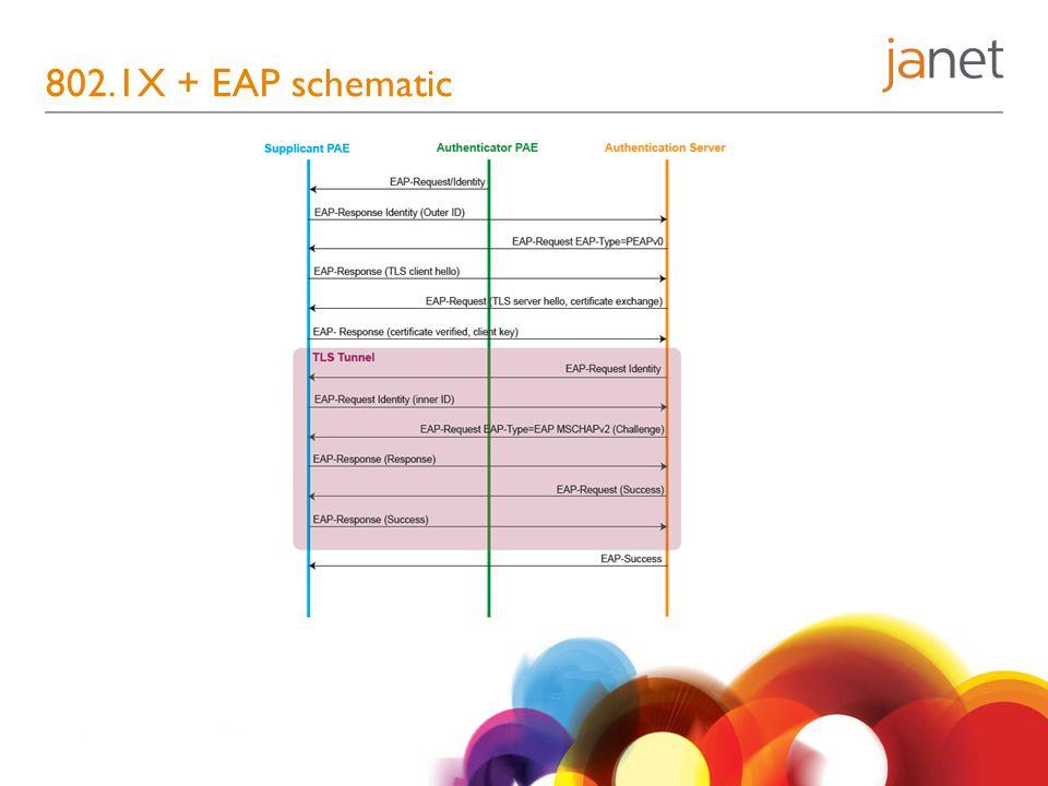 802.1X + EAP schematic