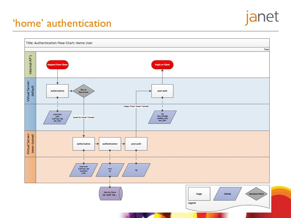 'home' authentication