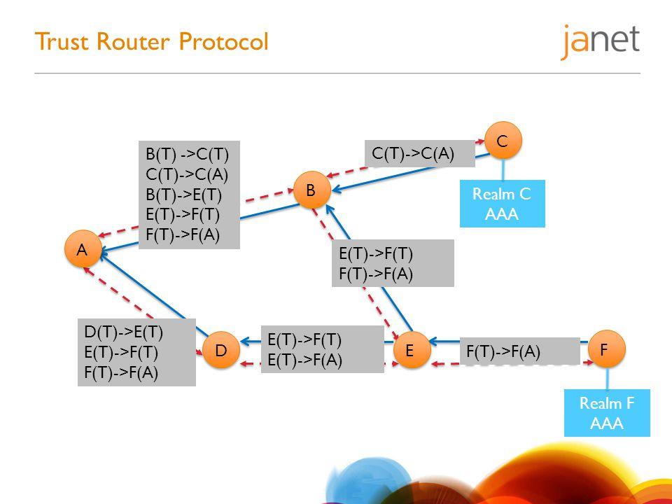 Trust Router Protocol B(T) ->C(T) C(T)->C(A) B(T)->E(T) E(T)->F(T) F(T)->F(A) C(T)->C(A) E(T)->F(T) F(T)->F(A) D(T)->E(T) E(T)->F(T) F(T)->F(A) E(T)->