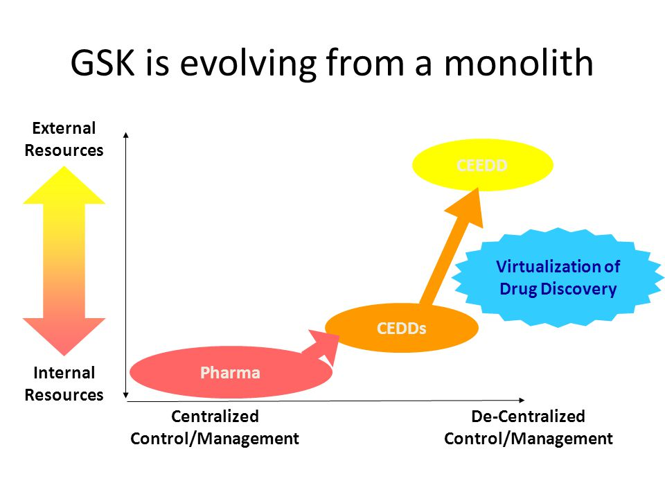CEEDD GSK is evolving from a monolith Virtualization of Drug Discovery External Resources Internal Resources CEDDs Pharma Centralized Control/Manageme