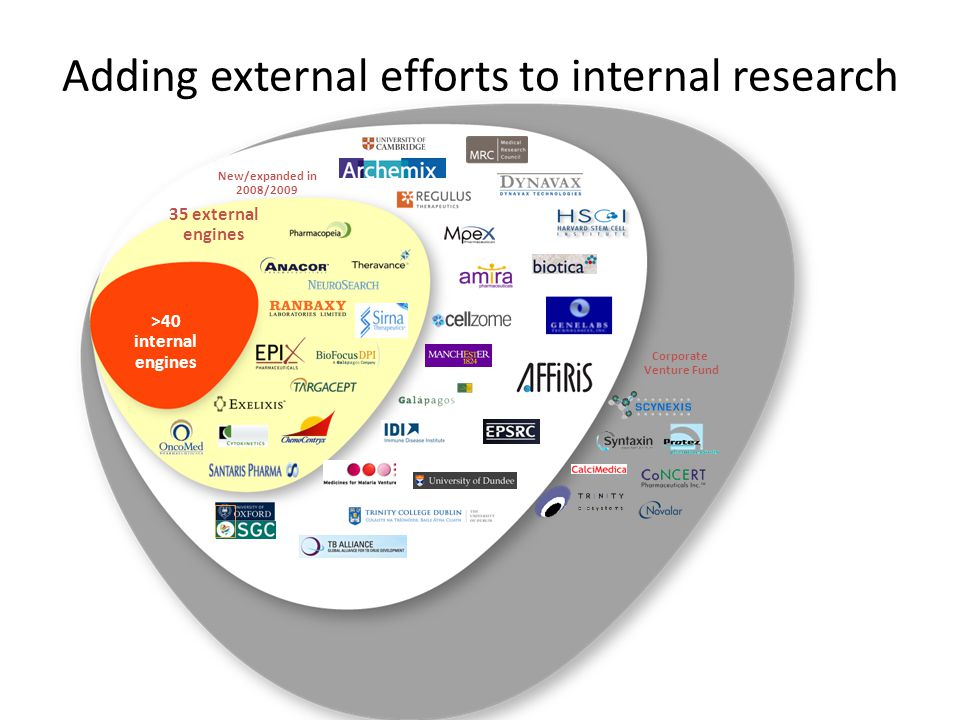 >40 internal engines 35 external engines Corporate Venture Fund New/expanded in 2008/2009 Adding external efforts to internal research