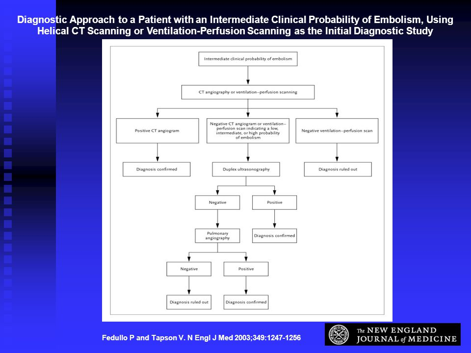 Fedullo P and Tapson V. N Engl J Med 2003;349:1247-1256 Diagnostic Approach to a Patient with an Intermediate Clinical Probability of Embolism, Using