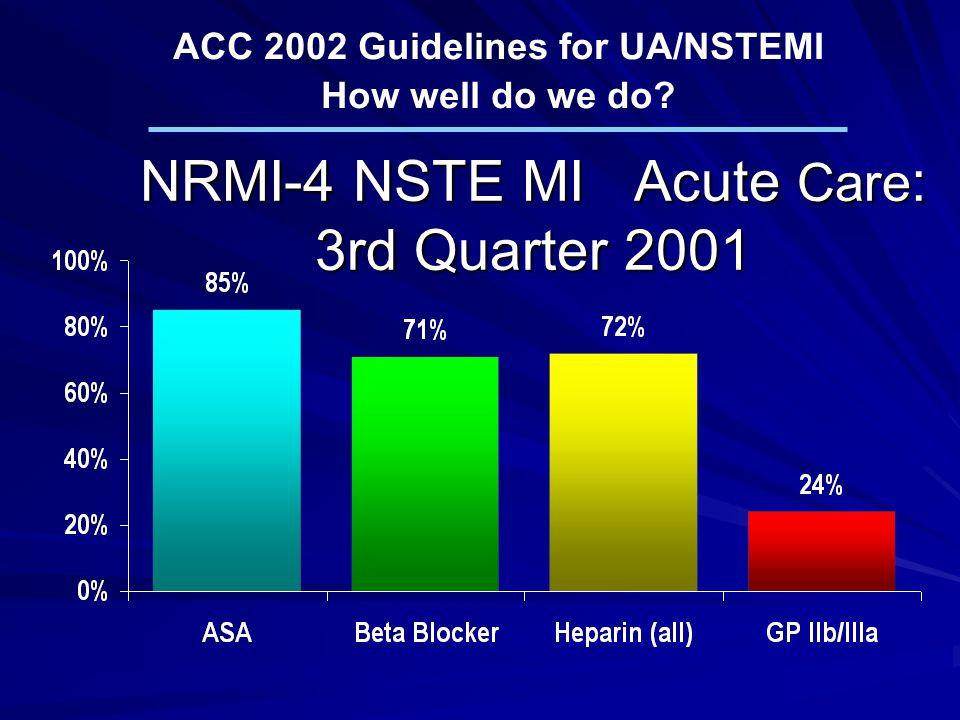NRMI-4 NSTE MI Acute Care : 3rd Quarter 2001 ACC 2002 Guidelines for UA/NSTEMI How well do we do