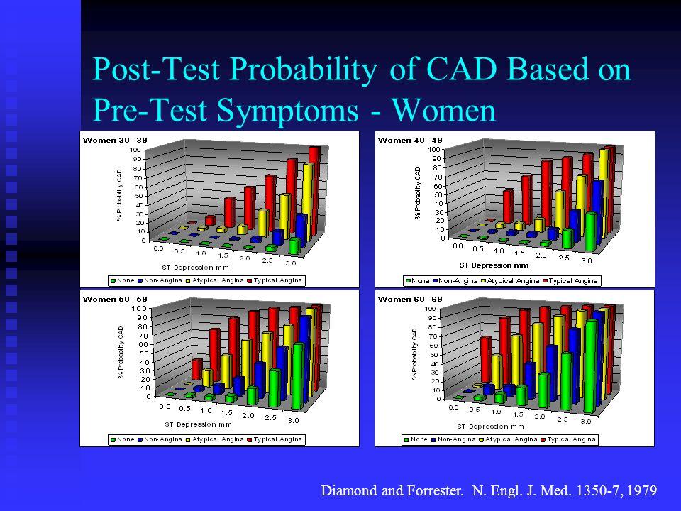Post-Test Probability of CAD Based on Pre-Test Symptoms - Women Diamond and Forrester. N. Engl. J. Med. 1350-7, 1979