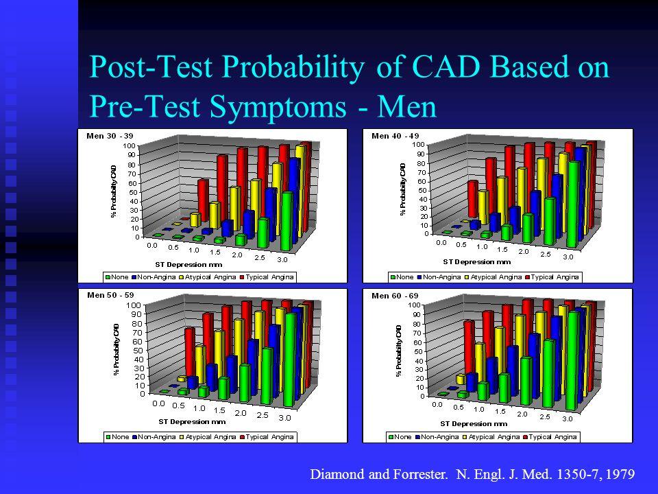 Post-Test Probability of CAD Based on Pre-Test Symptoms - Men Diamond and Forrester. N. Engl. J. Med. 1350-7, 1979