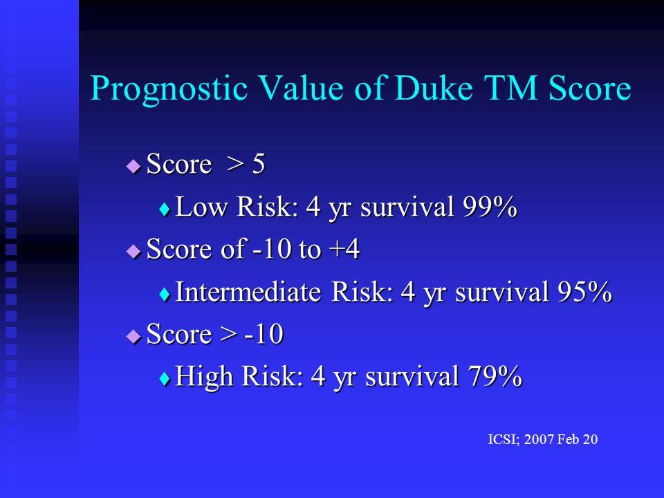 Prognostic Value of Duke TM Score  Score > 5  Low Risk: 4 yr survival 99%  Score of -10 to +4  Intermediate Risk: 4 yr survival 95%  Score > -10