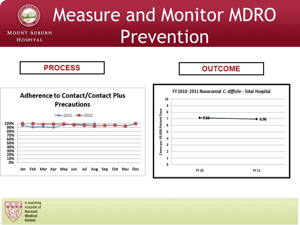 Measure and Monitor MDRO Prevention PROCESS OUTCOME