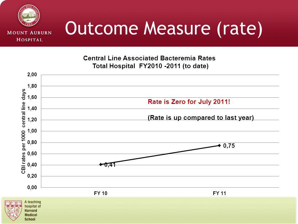 Outcome Measure (rate)