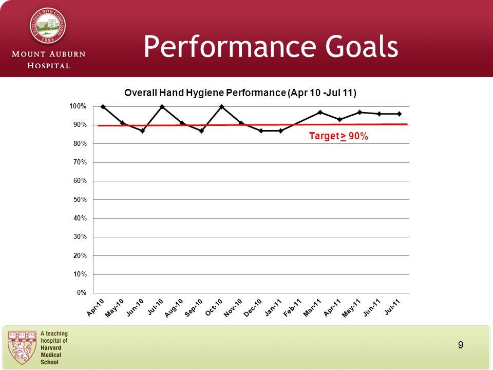 9 Performance Goals
