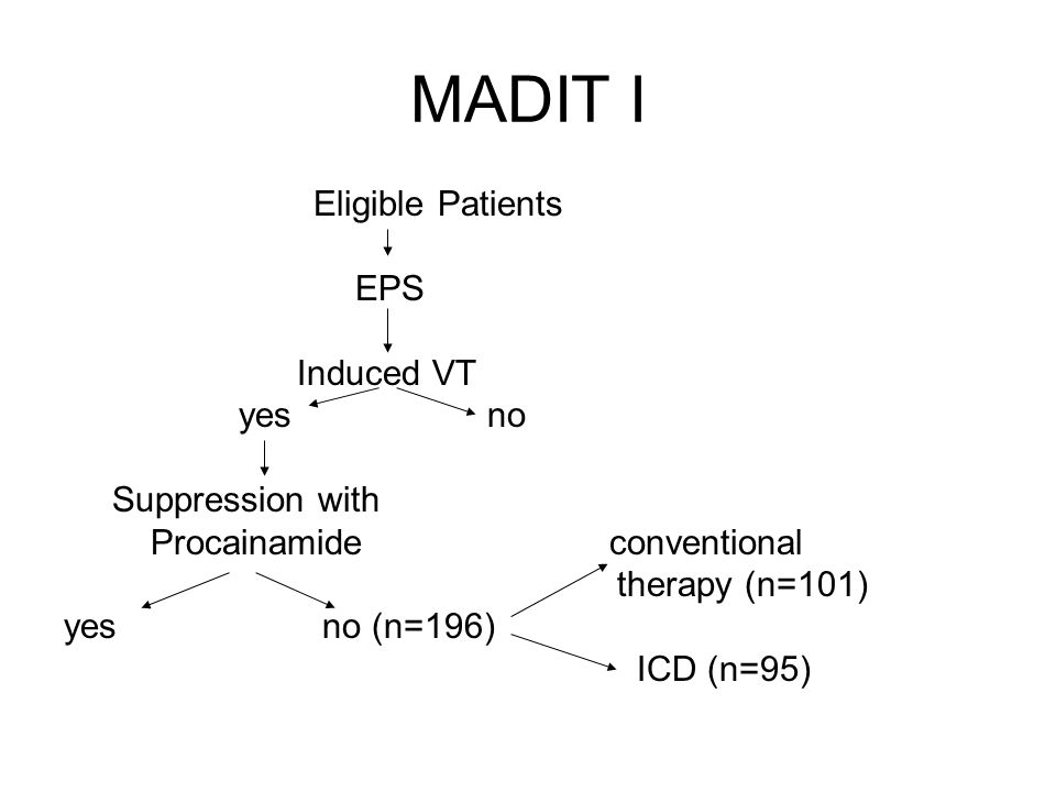 MADIT I Eligible Patients EPS Induced VT yes no Suppression with Procainamide conventional therapy (n=101) yes no (n=196) ICD (n=95)