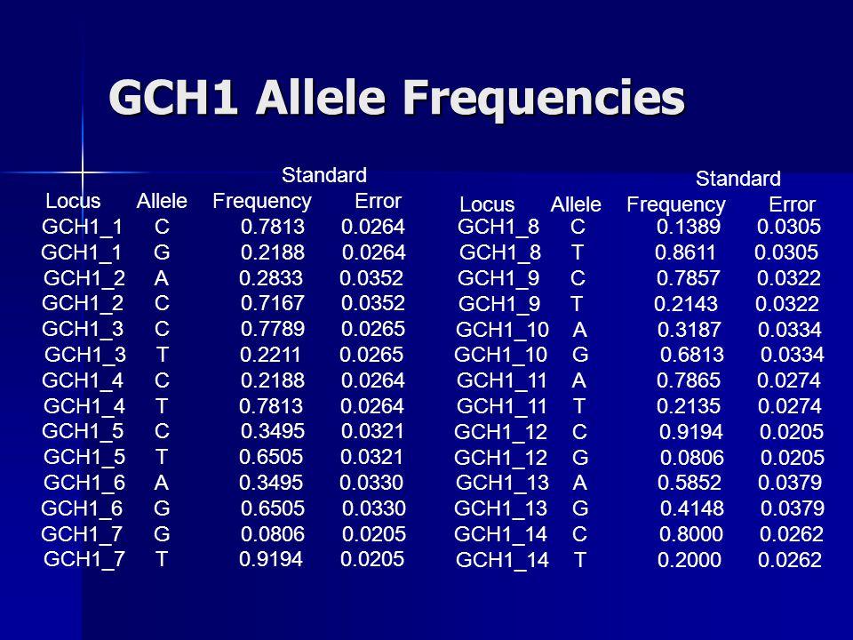 GCH1 Allele Frequencies Standard Locus Allele Frequency Error GCH1_1 C 0.7813 0.0264 GCH1_1 G 0.2188 0.0264 GCH1_2 A 0.2833 0.0352 GCH1_2 C 0.7167 0.0352 GCH1_3 C 0.7789 0.0265 GCH1_3 T 0.2211 0.0265 GCH1_4 C 0.2188 0.0264 GCH1_4 T 0.7813 0.0264 GCH1_5 C 0.3495 0.0321 GCH1_5 T 0.6505 0.0321 GCH1_6 A 0.3495 0.0330 GCH1_6 G 0.6505 0.0330 GCH1_7 G 0.0806 0.0205 GCH1_7 T 0.9194 0.0205 GCH1_8 C 0.1389 0.0305 GCH1_8 T 0.8611 0.0305 GCH1_9 C 0.7857 0.0322 GCH1_9 T 0.2143 0.0322 GCH1_10 A 0.3187 0.0334 GCH1_10 G 0.6813 0.0334 GCH1_11 A 0.7865 0.0274 GCH1_11 T 0.2135 0.0274 GCH1_12 C 0.9194 0.0205 GCH1_12 G 0.0806 0.0205 GCH1_13 A 0.5852 0.0379 GCH1_13 G 0.4148 0.0379 GCH1_14 C 0.8000 0.0262 GCH1_14 T 0.2000 0.0262 Standard Locus Allele Frequency Error