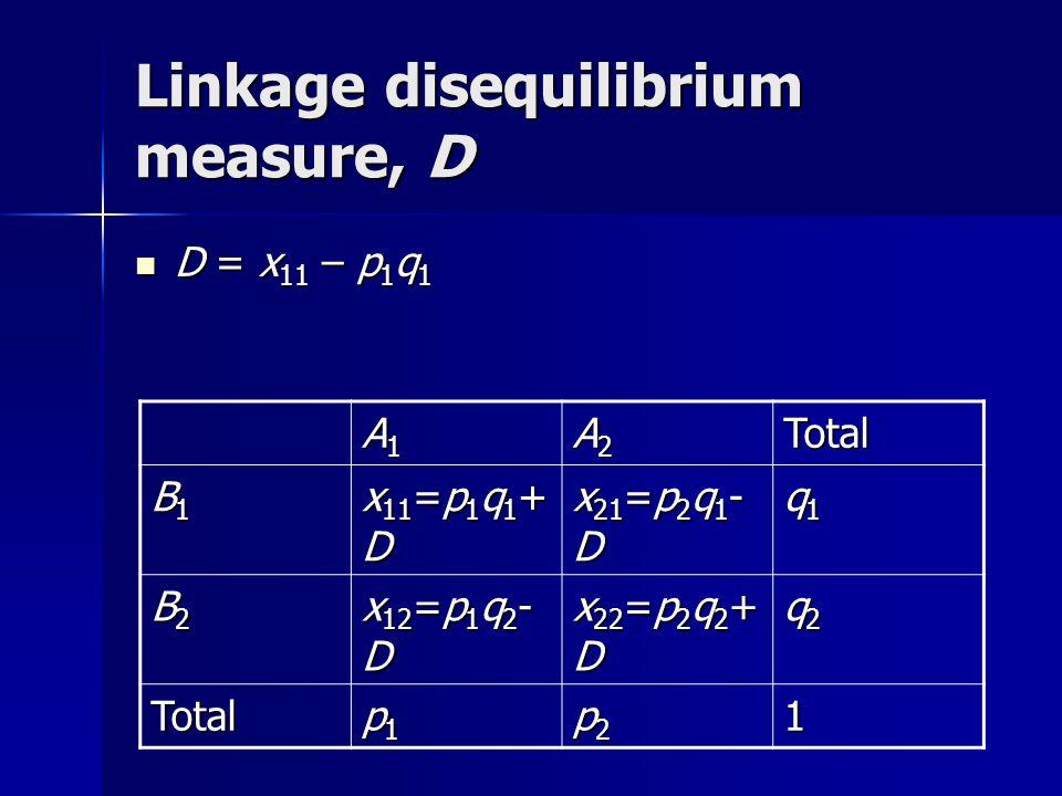 Linkage disequilibrium measure, D D = x 11 – p 1 q 1 D = x 11 – p 1 q 1 A1A1A1A1 A2A2A2A2Total B1B1B1B1 x 11 =p 1 q 1 + D x 21 =p 2 q 1 - D q1q1q1q1 B2B2B2B2 x 12 =p 1 q 2 - D x 22 =p 2 q 2 + D q2q2q2q2 Total p1p1p1p1 p2p2p2p21