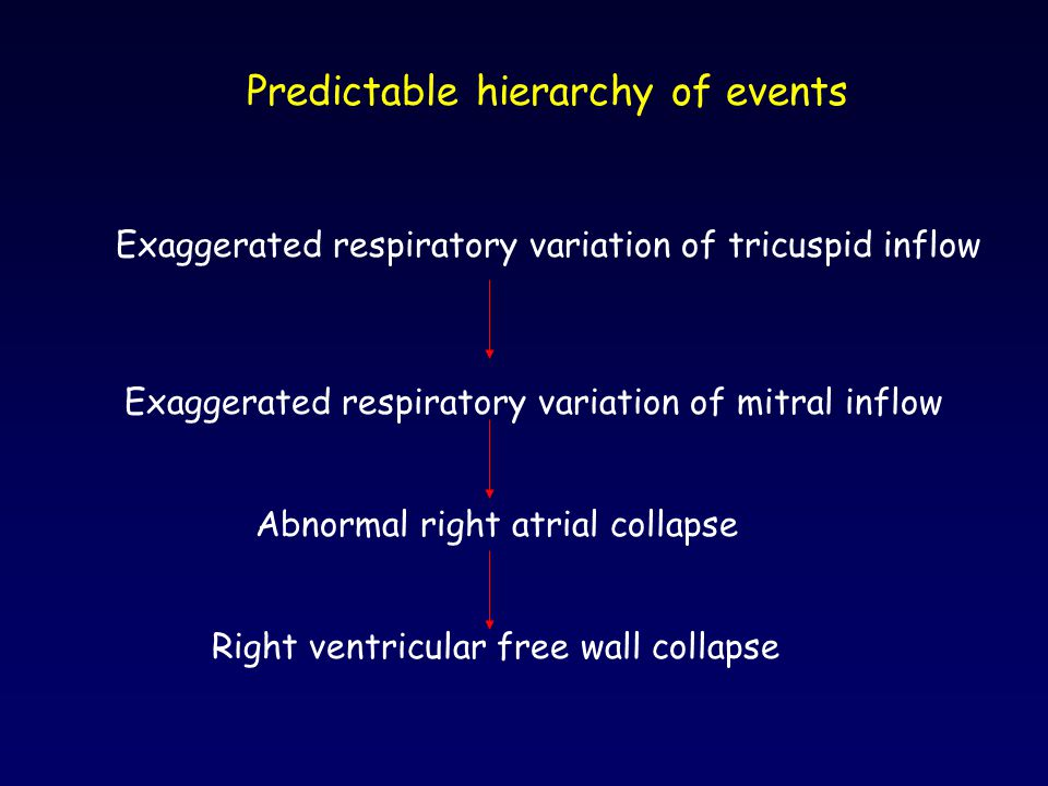 Predictable hierarchy of events Exaggerated respiratory variation of tricuspid inflow Exaggerated respiratory variation of mitral inflow Abnormal righ