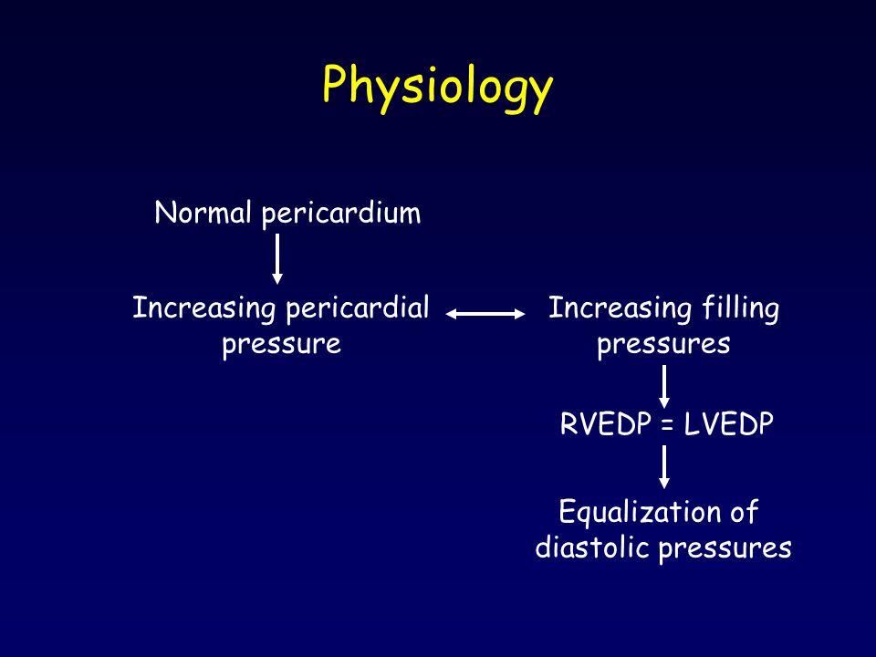 Physiology Normal pericardium Increasing pericardial pressure Increasing filling pressures RVEDP = LVEDP Equalization of diastolic pressures