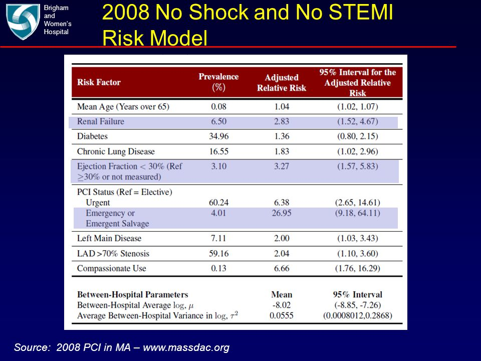 2008 No Shock and No STEMI Risk Model Brigham and Women's Hospital Source: 2008 PCI in MA – www.massdac.org