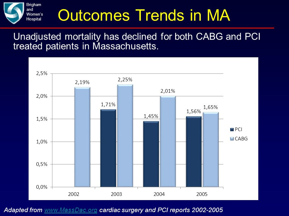 Outcomes Trends in MA Brigham and Women's Hospital Adapted from www.MassDac.org cardiac surgery and PCI reports 2002-2005www.MassDac.org Unadjusted mo