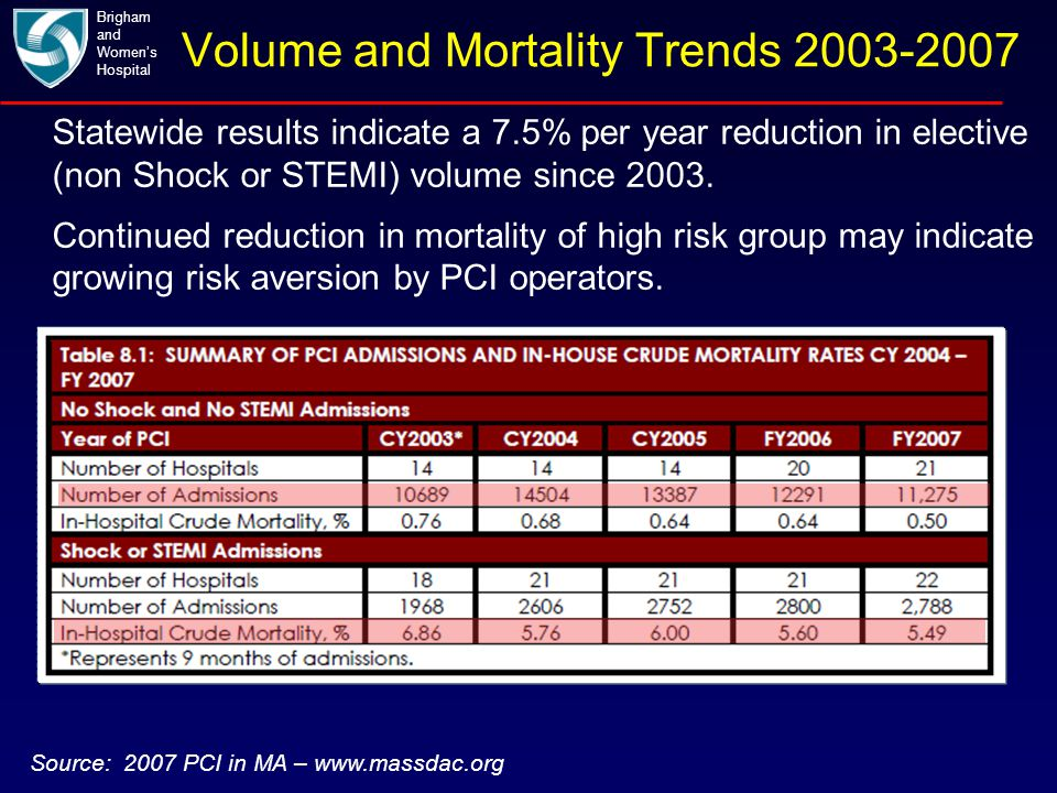 Volume and Mortality Trends 2003-2007 Brigham and Women's Hospital Source: 2007 PCI in MA – www.massdac.org Statewide results indicate a 7.5% per year