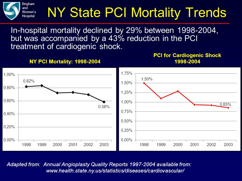 NY State PCI Mortality Trends Brigham and Women's Hospital Adapted from: Annual Angioplasty Quality Reports 1997-2004 available from: www.health.state
