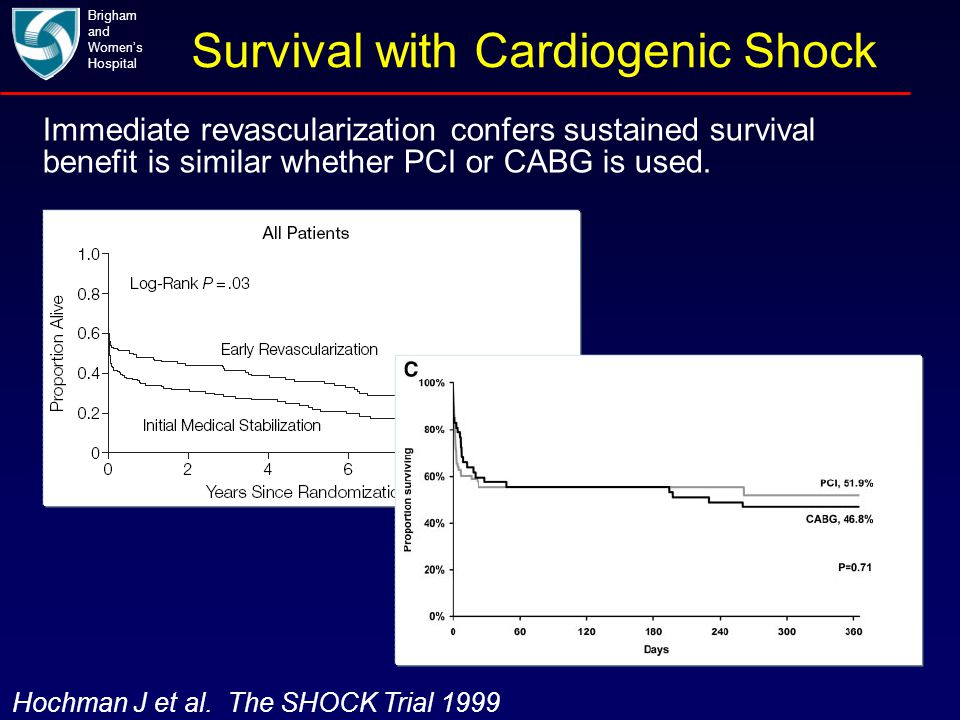 Survival with Cardiogenic Shock Brigham and Women's Hospital Hochman J et al. The SHOCK Trial 1999 Immediate revascularization confers sustained survi