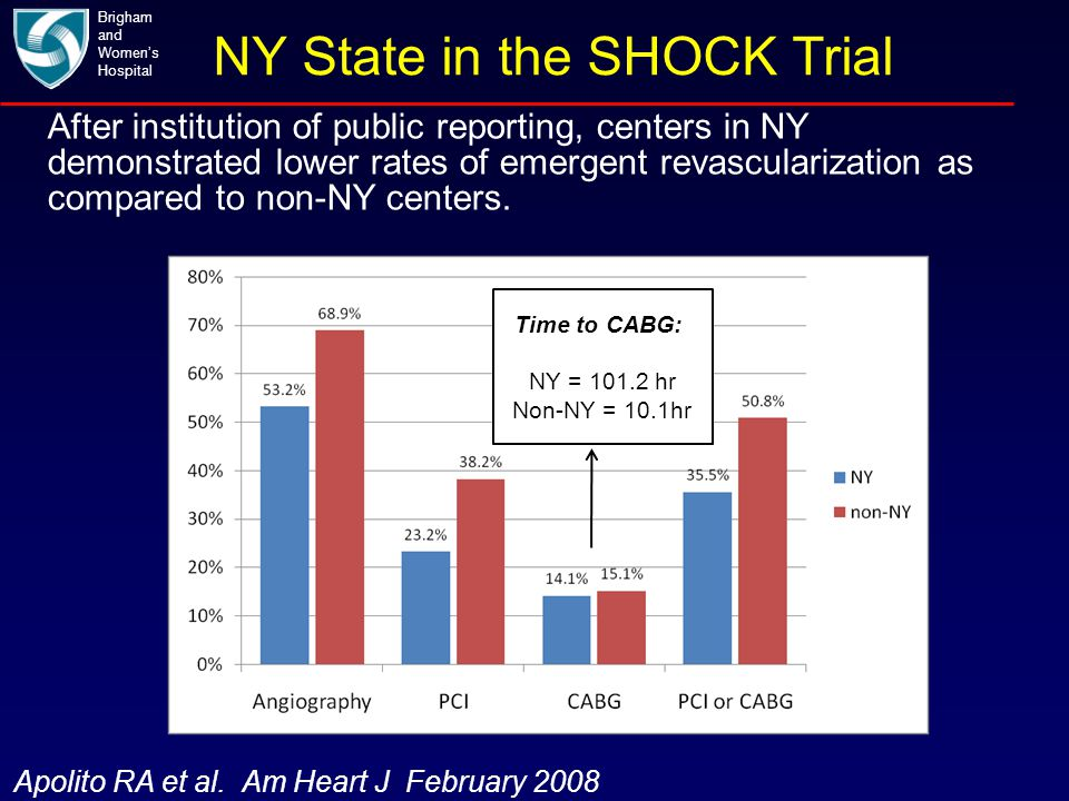NY State in the SHOCK Trial Brigham and Women's Hospital Apolito RA et al. Am Heart J February 2008 After institution of public reporting, centers in
