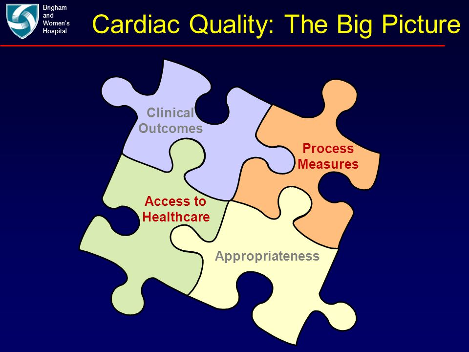 Cardiac Quality: The Big Picture Brigham and Women's Hospital Clinical Outcomes Process Measures Appropriateness Access to Healthcare