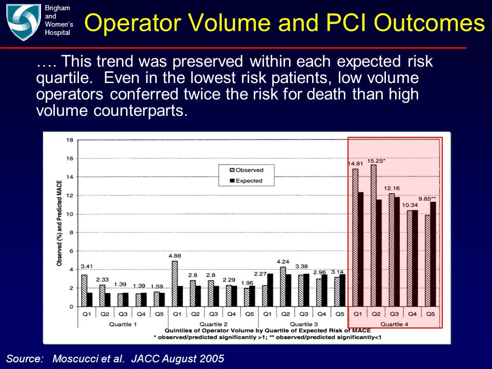 Operator Volume and PCI Outcomes Brigham and Women's Hospital Source: Moscucci et al. JACC August 2005 …. This trend was preserved within each expecte